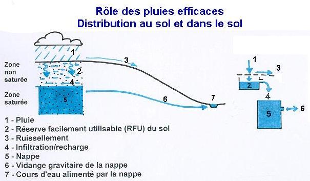 La dynamique des eaux souterraines